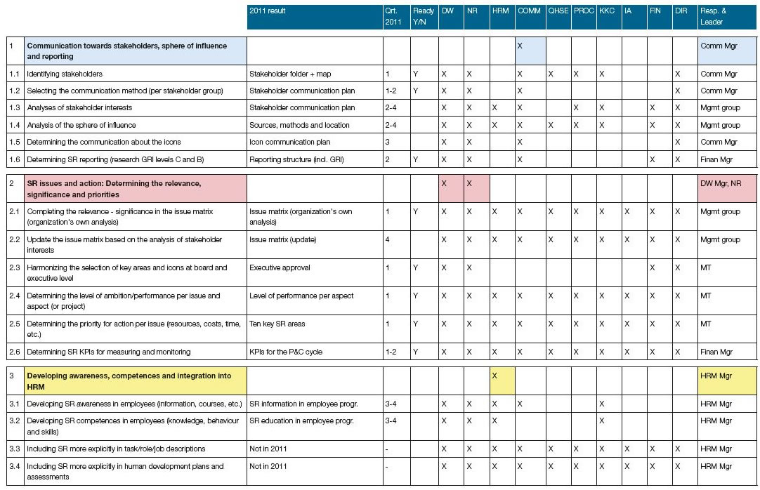 project communication matrix template - fancy stakeholder communication plan template pictures